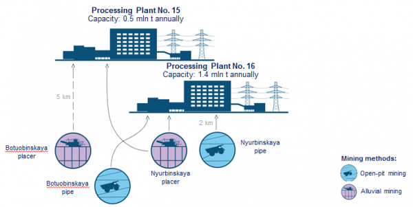 Structure of Nyurba MPD