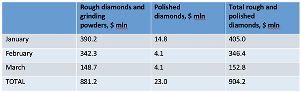 ALROSA's sales of rough and polished diamonds reach $152.8 million in March 2020